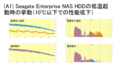 Seagate NAS Low-Temp.