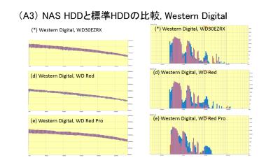 Western Digital HDDs