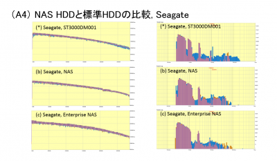Seagate HDDs