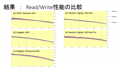 Read/Write Performance