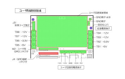 RPi-ITX-KIT Extension